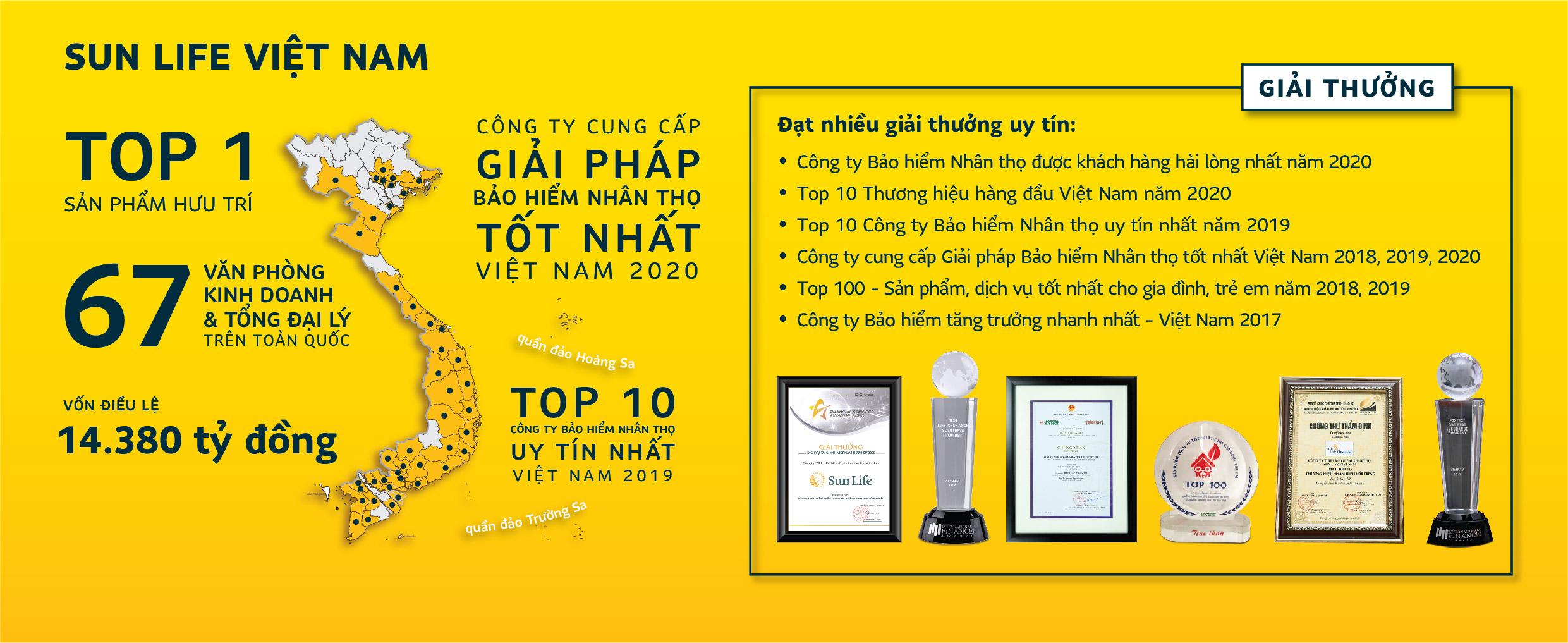 Sun Life Việt Nam là công ty tiên phong và dẫn đầu thị trường trong lĩnh vực bảo hiểm hưu trí